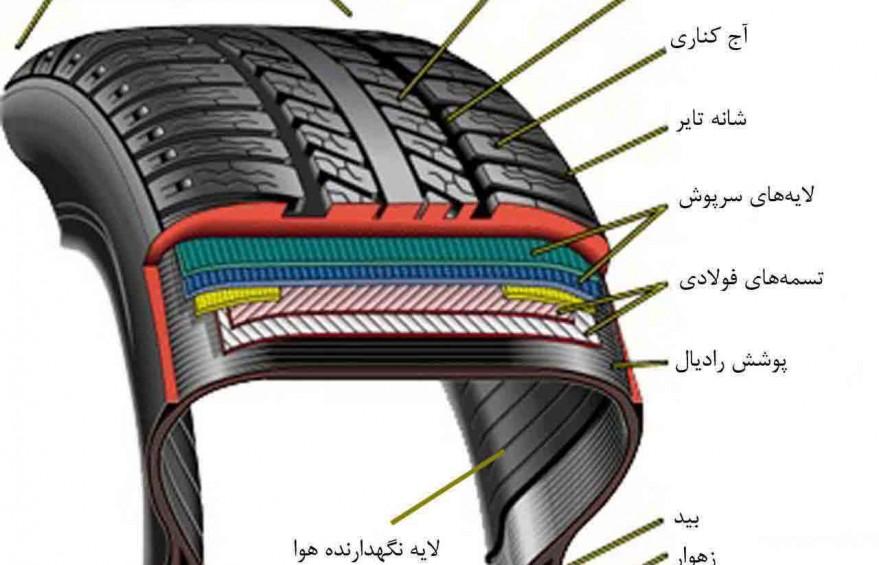 مشخصات فنی ، علائم واجزای لاستیک خودرو ساختار کامل