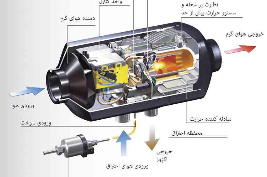 بررسی اجزای مختلف بخاری خودرو و لوازم یدکی آن